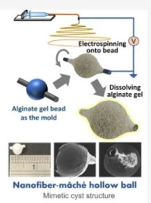 3D electrospinning – Nanofiber-Mâché Hollow Ball