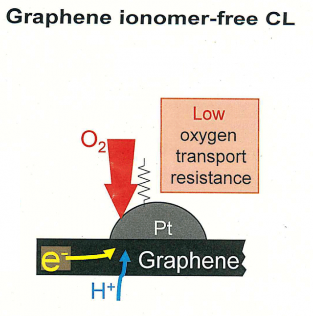 To improve performance of fuel cells using platinum-supported graphene